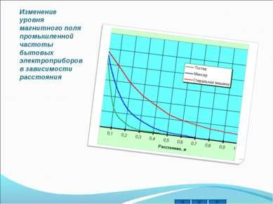 Изменение уровня магнитного поля промышленной частоты бытовых электроприборов...
