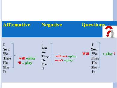 Future Simple Tense will + v Affirmative Negative Questions I You We Theywill...