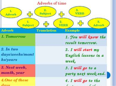 Adverbs of time 1. Adverb 2. Subject 3. VERB 1. Subject 2. VERB 3. Adverb Adv...