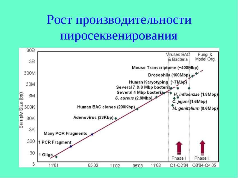 Рост производительности пиросеквенирования