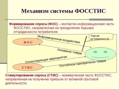 Механизм системы ФОССТИС Формирование спроса (ФОС) – контактно-информационная...