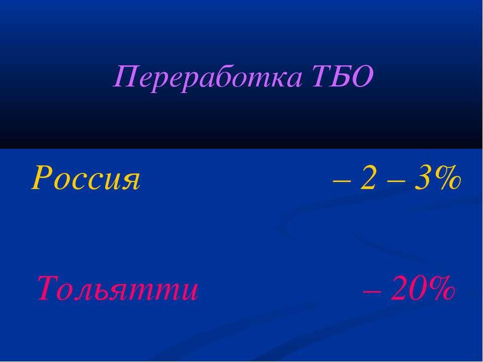 Переработка ТБО Россия – 2 – 3% Тольятти – 20%