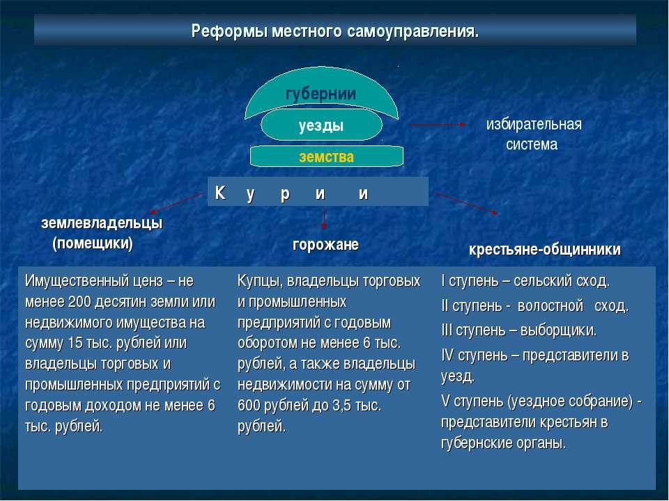 Реформы местного самоуправления. губернии уезды земства избирательная система...