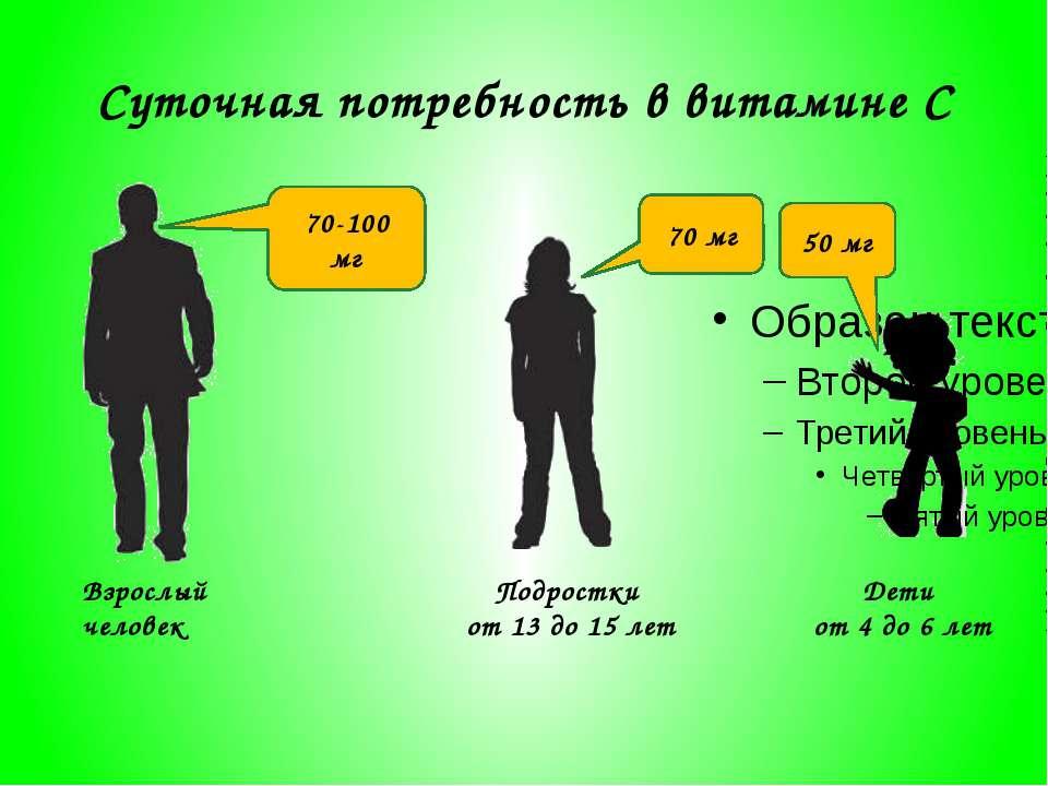 Суточная потребность в витамине C Взрослый человек Подростки от 13 до 15 лет ...