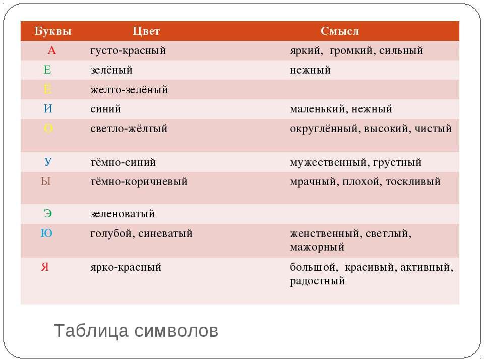Таблица символов Буквы Цвет Смысл А густо-красный яркий, громкий, сильный Е з...