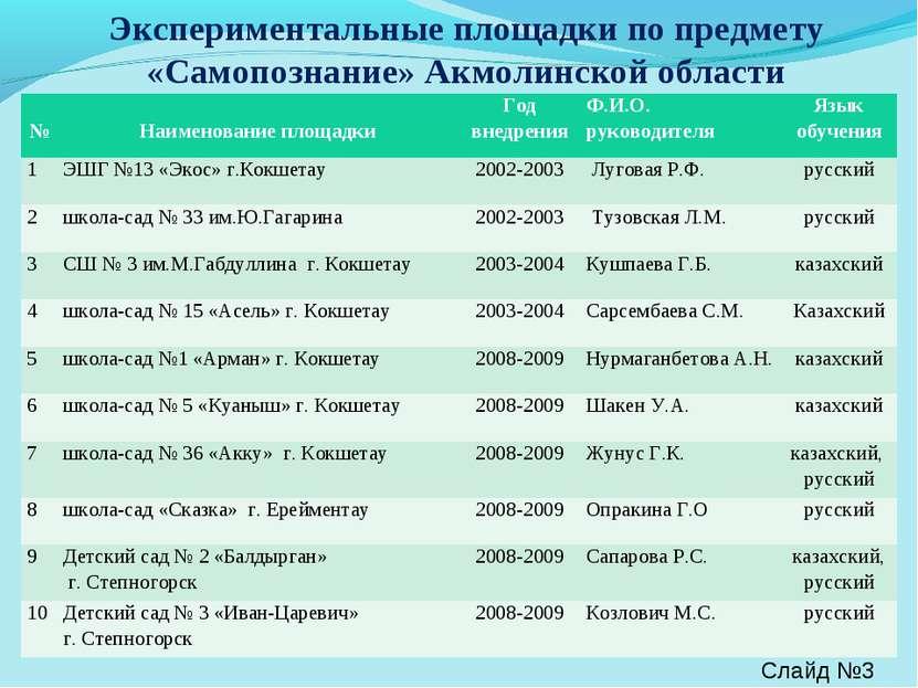 Экспериментальные площадки по предмету «Самопознание» Акмолинской области Сла...