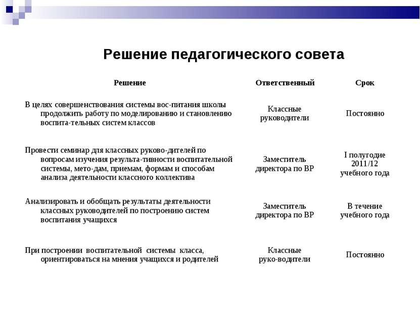 Решение педагогического совета Решение Ответственный Срок В целях совершенств...