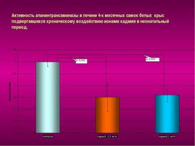 Активность аланинтрансаминазы в печени 4-х месячных самок белых крыс подверга...