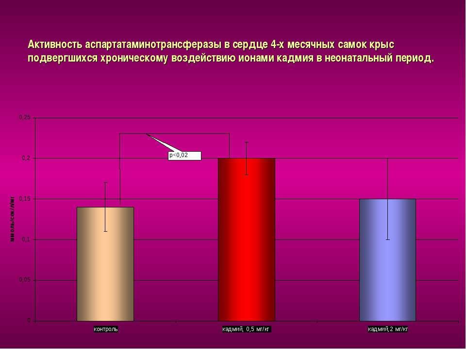 Активность аспартатаминотрансферазы в сердце 4-х месячных самок крыс подвергш...