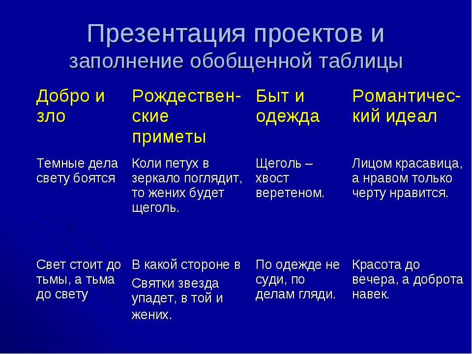 Презентация проектов и заполнение обобщенной таблицы Добро и зло Рождествен-с...