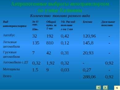 Антропогенные выбросы автотранспортом по улице Калинина Количество топлива ра...