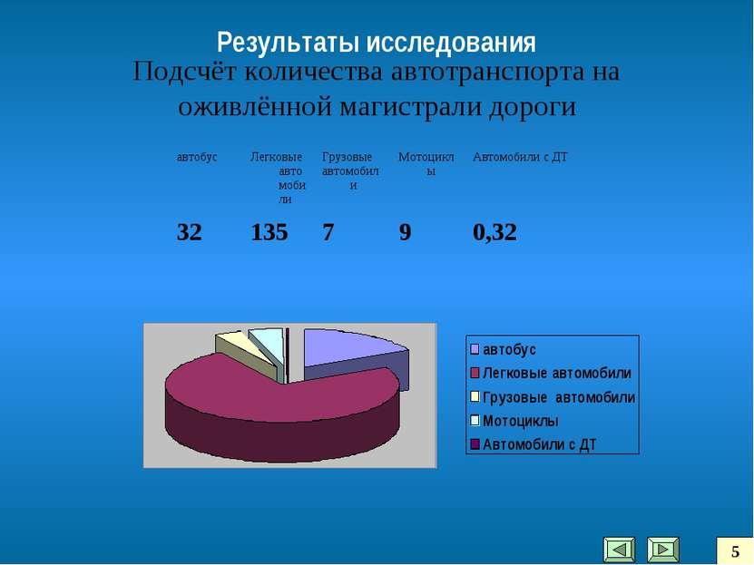 Подсчёт количества автотранспорта на оживлённой магистрали дороги Результаты ...