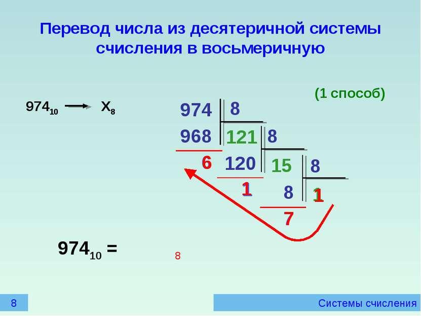 Системы счисления Перевод числа из десятеричной системы счисления в восьмерич...