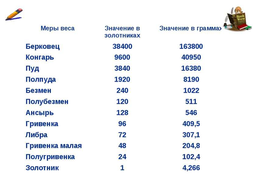 Меры веса Значение в золотниках Значение в граммах Берковец 38400 163800 Конг...