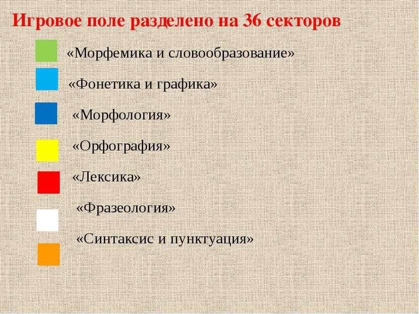 «Морфемика и словообразование» «Фонетика и графика» «Морфология» «Орфография»...
