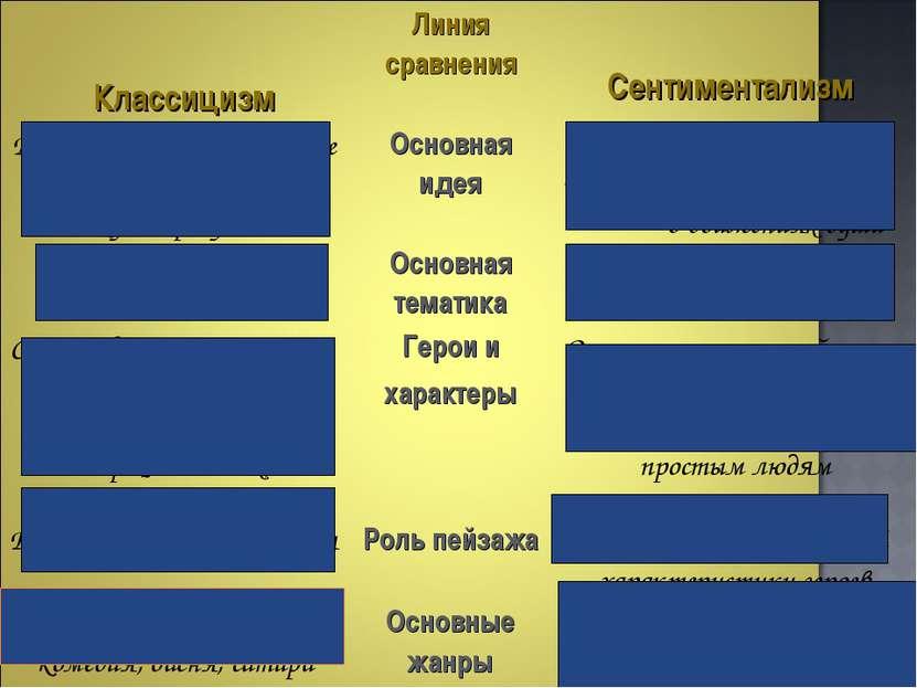 Классицизм Линия сравнения Сентиментализм Воспитание человека в духе верности...