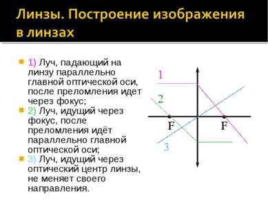 1) Луч, падающий на линзу параллельно главной оптической оси, после преломлен...