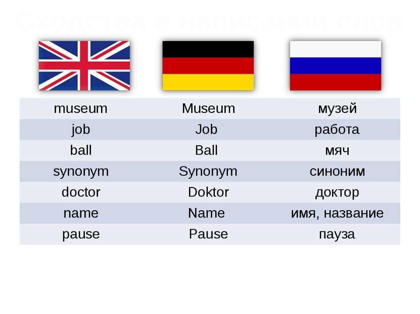 Сходства в написании слов museum Museum музей job Job работа ball Ball мяч sy...