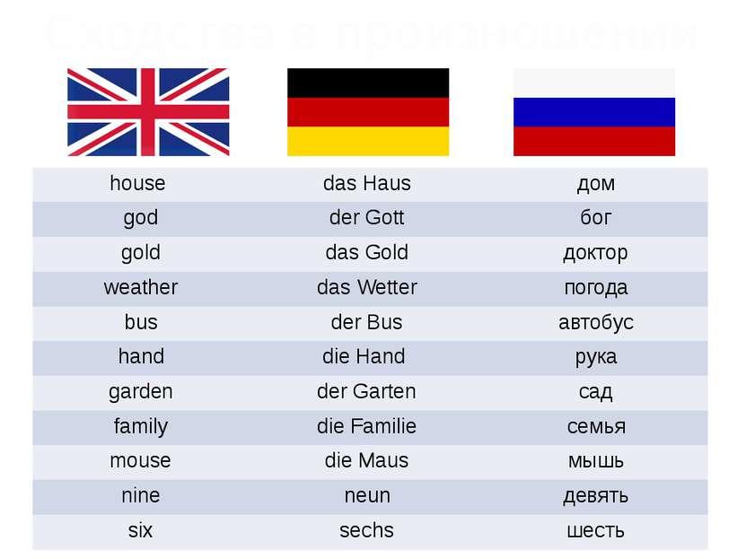 Сходства в произношении house dasHaus дом god derGott бог gold das Gold докто...