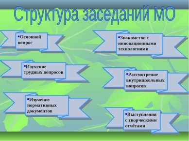 Основной вопрос Изучение трудных вопросов Знакомство с инновационными техноло...