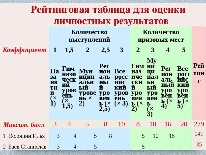 Рейтинговая таблица для оценки личностных результатов Количество выступлений ...