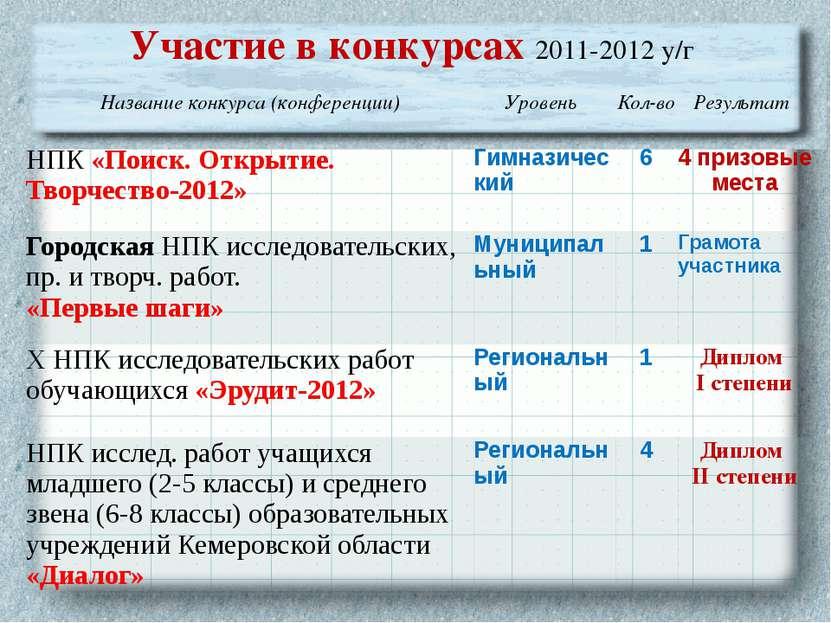 Участие в конкурсах 2011-2012 у/г Название конкурса (конференции) Уровень Кол...