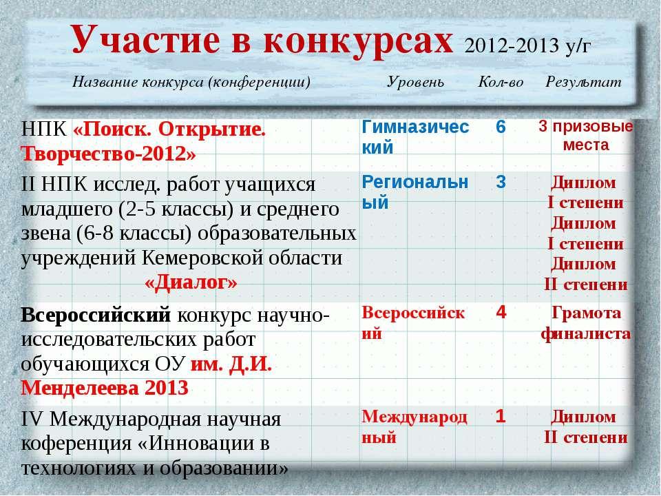 Участие в конкурсах 2012-2013 у/г Название конкурса (конференции) Уровень Кол...