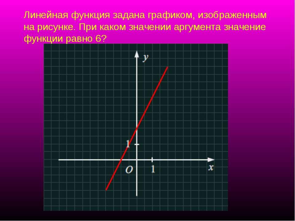 Линейная функция задана графиком, изображенным на рисунке. При каком значении...