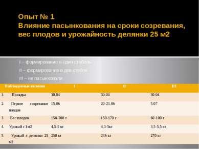 Опыт № 1 Влияние пасынкования на сроки созревания, вес плодов и урожайность д...