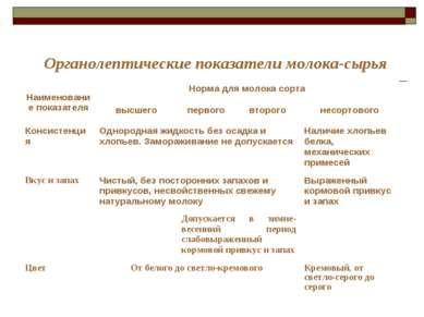 Органолептические показатели молока-сырья Наименование показателя Норма для м...