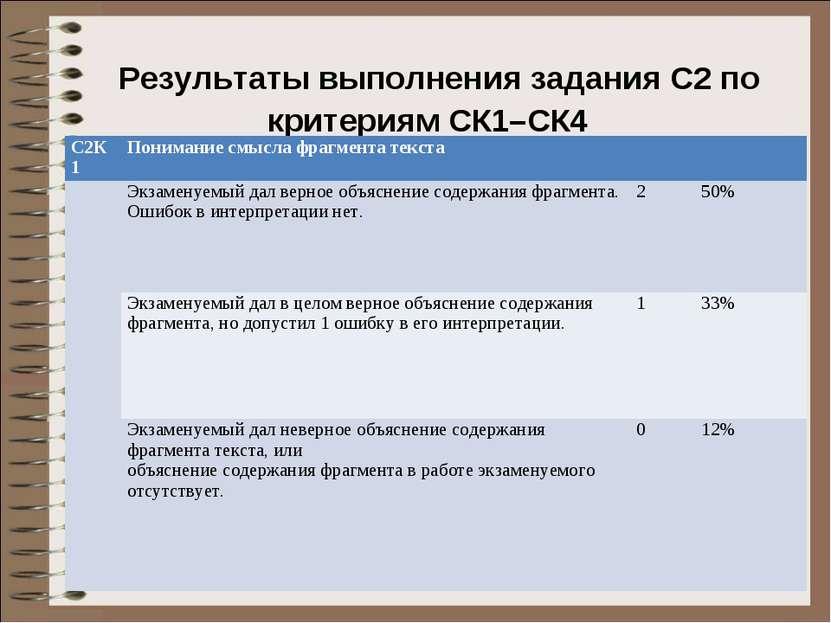 Результаты выполнения задания С2 по критериям СК1–СК4 С2К1 Понимание смысла ф...