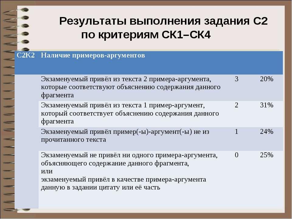 Результаты выполнения задания С2 по критериям СК1–СК4 С2К2 Наличие примеров-а...