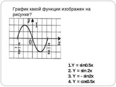 График какой функции изображен на рисунке? 1.Y = sin0.5x 2. Y = sin 2x 3. Y =...