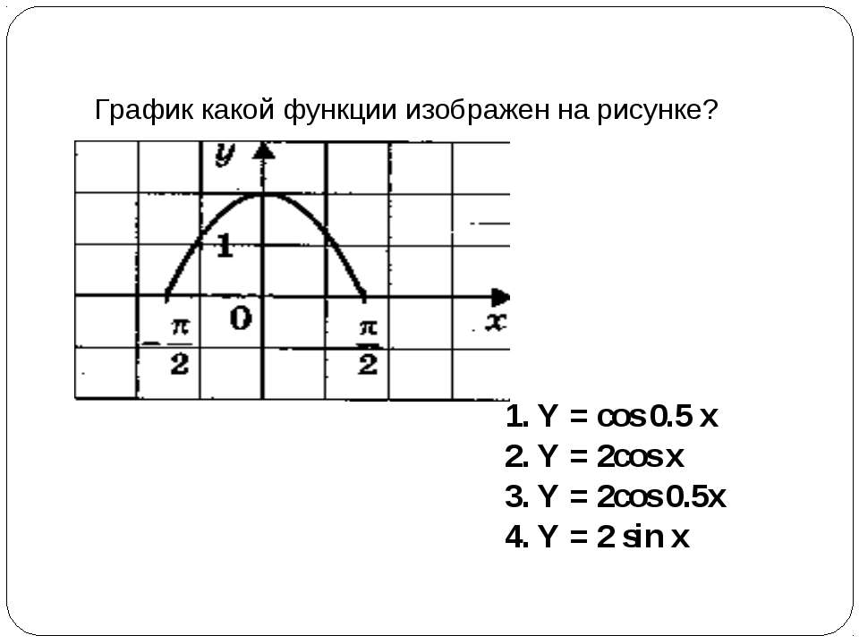 График какой функции изображен на рисунке? Y = cos 0.5 x Y = 2cos x Y = 2cos ...
