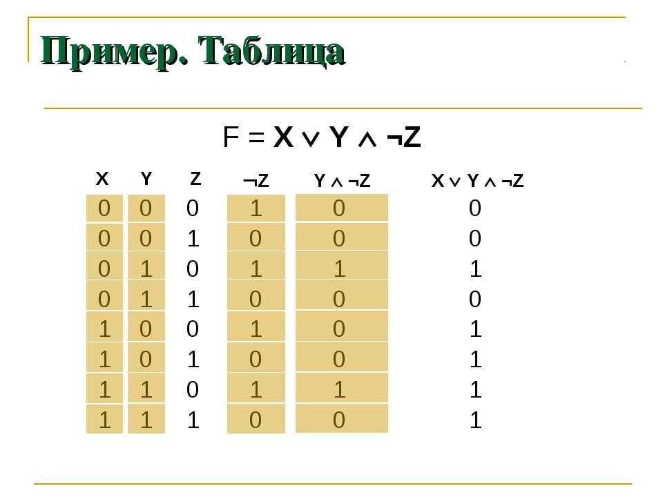 Пример. Таблица 0 0 0 0 1 1 1 1 F = X Y ¬Z 0 0 1 1 0 0 1 1 0 1 0 1 0 1 0 1 1 ...