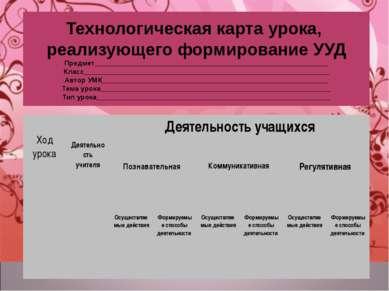 Технологическая карта урока, реализующего формирование УУД Предмет___________...