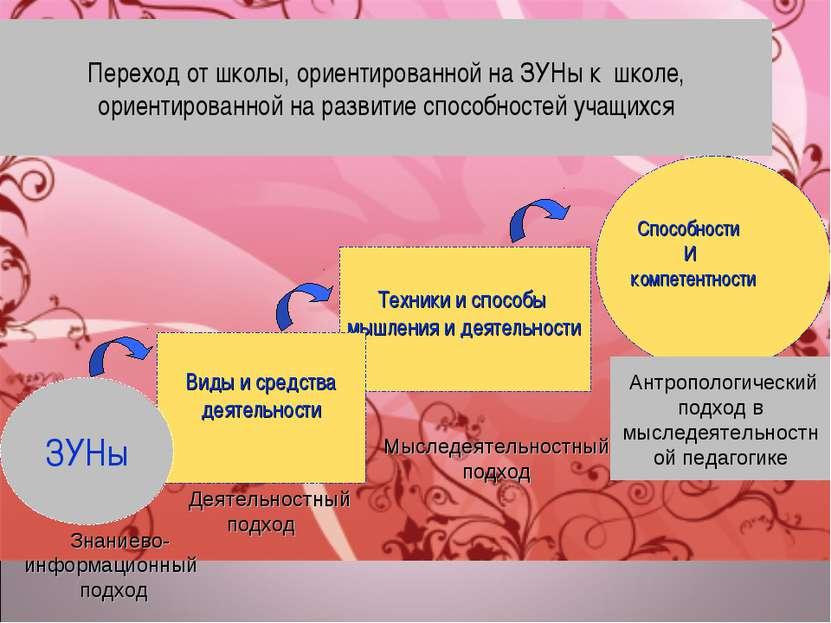 Способности И компетентности Переход от школы, ориентированной на ЗУНы к школ...