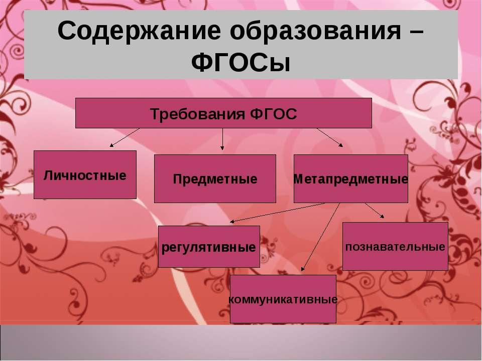 Содержание образования – ФГОСы Личностные Предметные Метапредметные познавате...