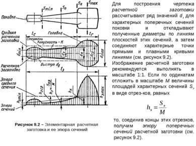 Рисунок 9.2 – Элементарная расчетная заготовка и ее эпюра сечений Для построе...