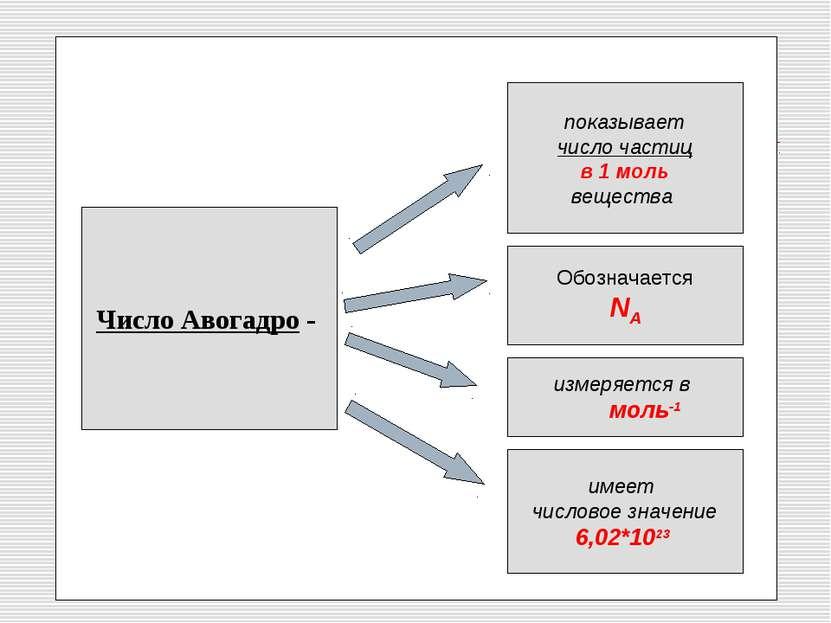 Число Авогадро - показывает число частиц в 1 моль вещества Обозначается NA из...