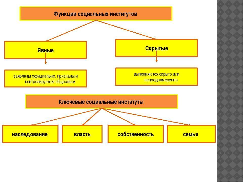 Функции социальных институтов Явные Скрытые заявлены официально, признаны и к...