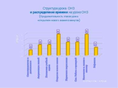 Структура урока ОНЗ и распределение времени на уроке ОНЗ (Продолжительность э...