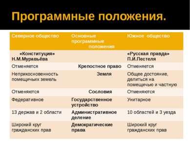 Программные положения. Северное общество Основные программные положения Южное...
