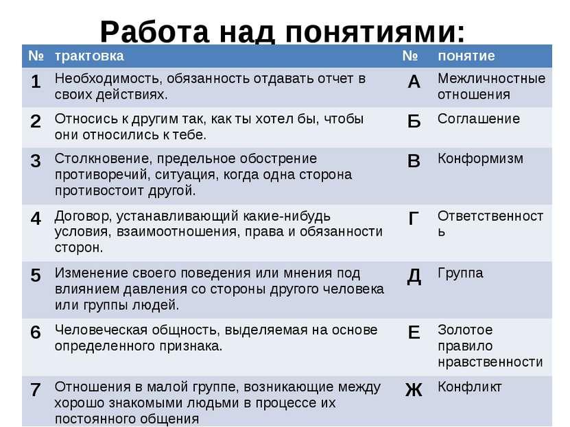 Работа над понятиями: № трактовка № понятие 1 Необходимость, обязанность отда...