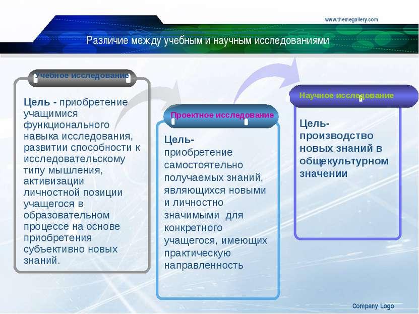 www.themegallery.com Company Logo Различие между учебным и научным исследован...