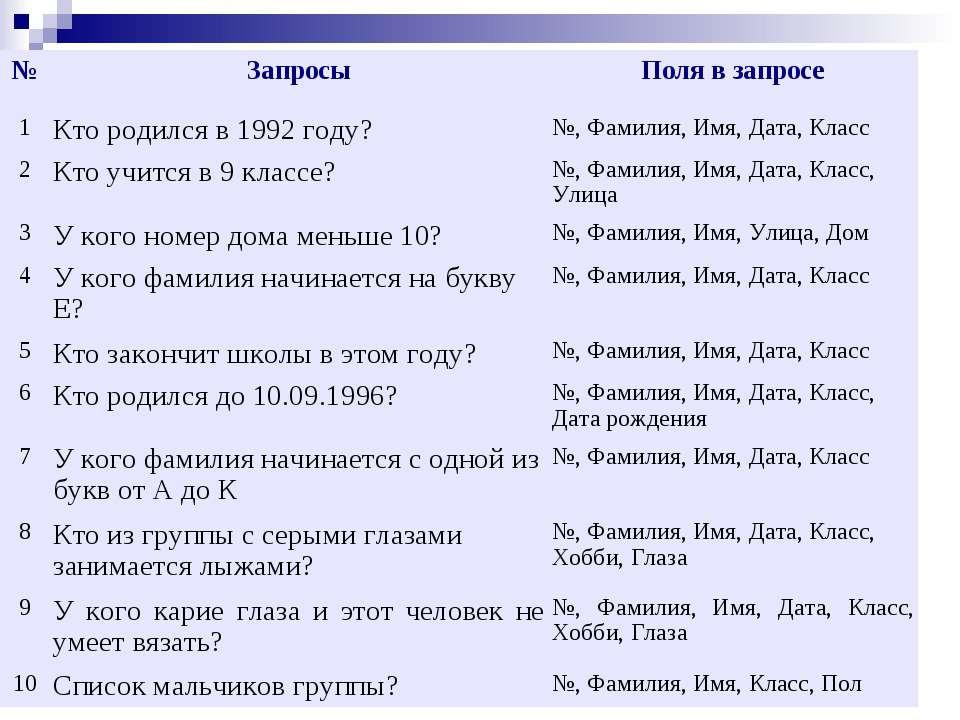 № Запросы Поля в запросе 1 Кто родился в 1992 году? №, Фамилия, Имя, Дата, Кл...