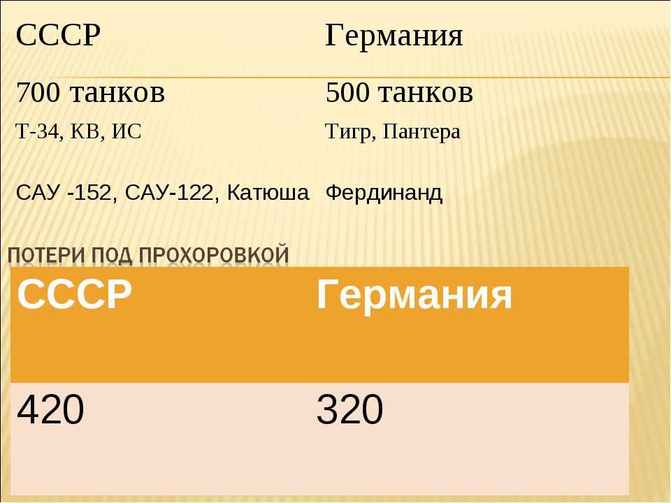 СССР Германия 700 танков 500 танков Т-34, КВ, ИС Тигр, Пантера САУ -152, САУ-...