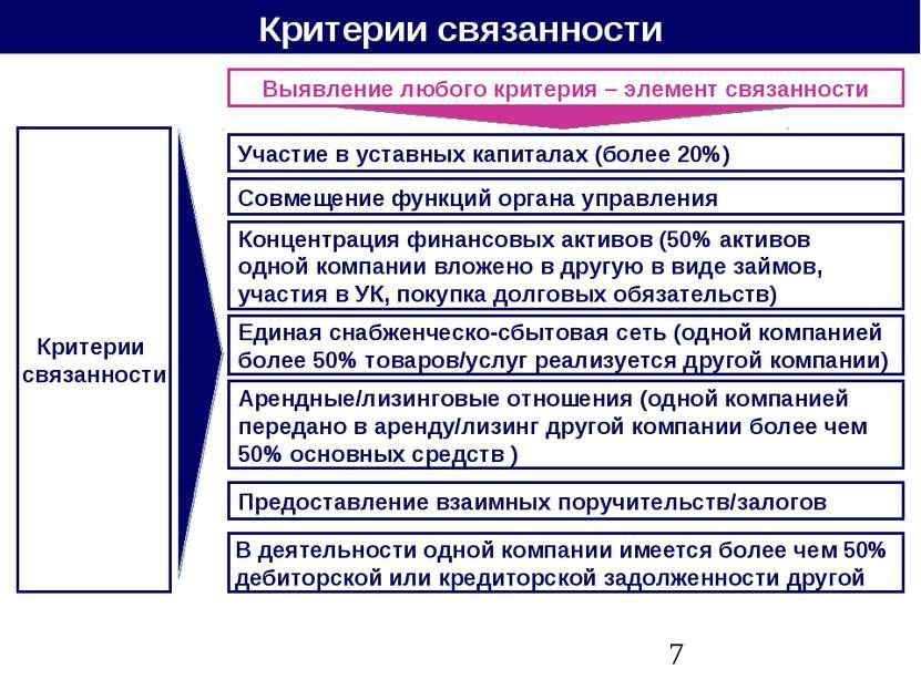 Критерии связанности Участие в уставных капиталах (более 20%) Критерии связан...