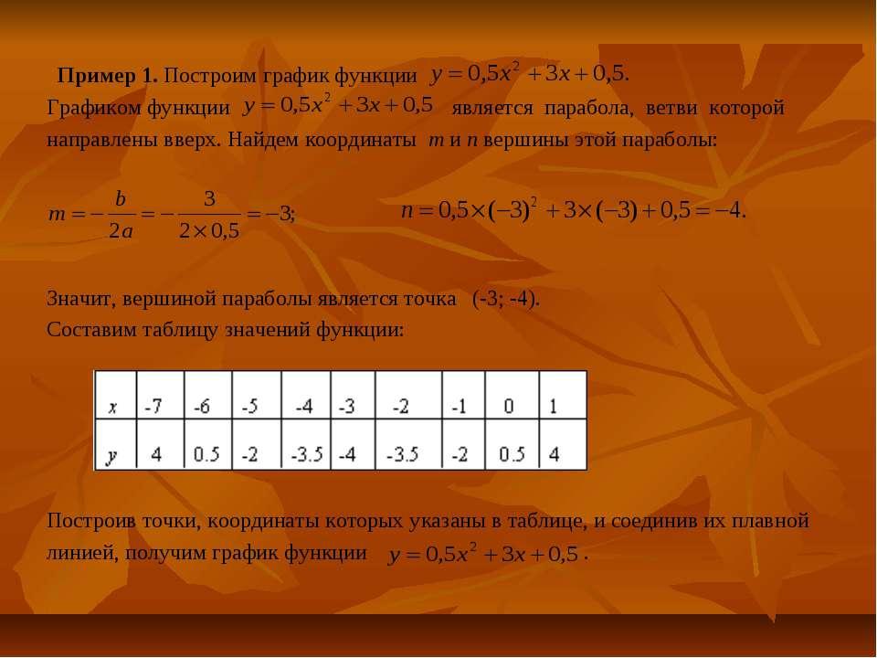Пример 1. Построим график функции Графиком функции является парабола, ветви к...