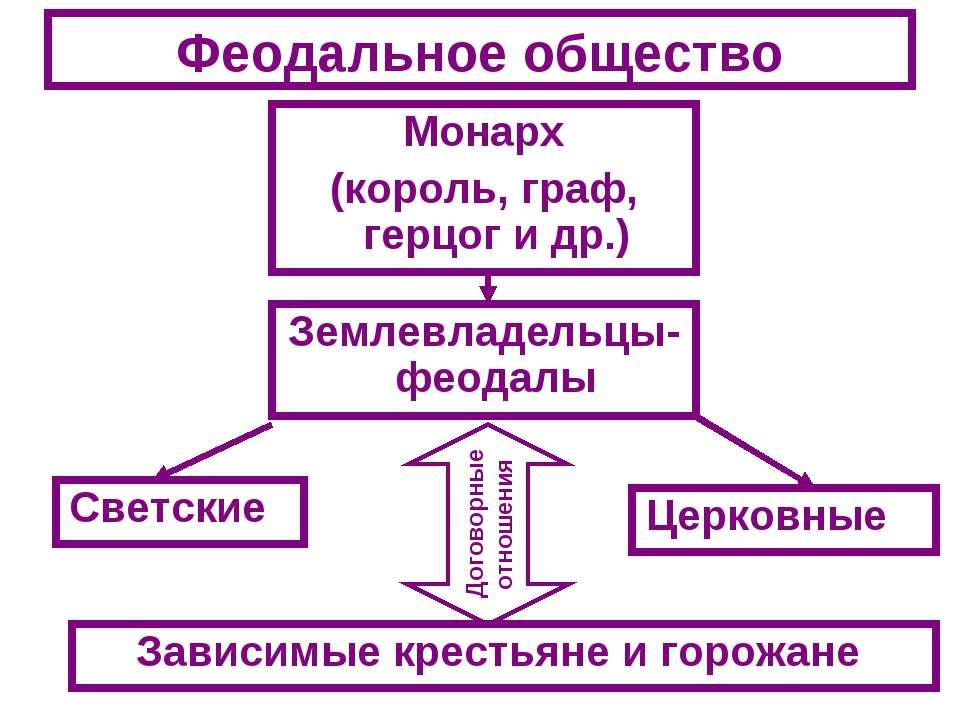 Феодальное общество Монарх (король, граф, герцог и др.) Землевладельцы-феодал...